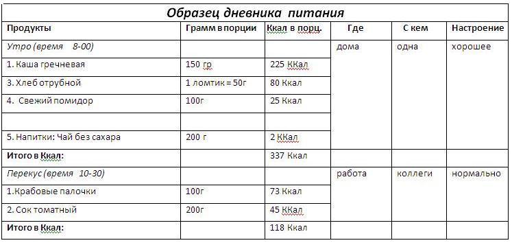 Официальная диета Елены Малышевой меню на месяц отзывы фото
